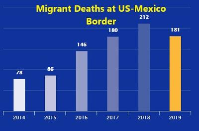 Death US-MexicoBorderThru 7-8-2019